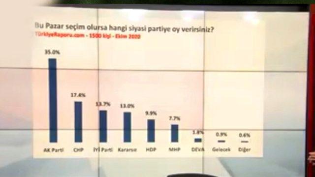 CHP'nin yüzde 17'ye düştüğü son seçim anketine İYİ Parti damga vurdu