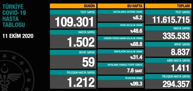 Son Dakika: Türkiye'de 11 Ekim günü koronavirüs nedeniyle 59 kişi vefat etti, 1502 yeni vaka tespit edildi