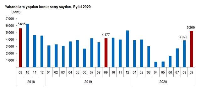 Eylül ayında yabancılar arasında Türkiye'den en çok konut alan İranlılar oldu