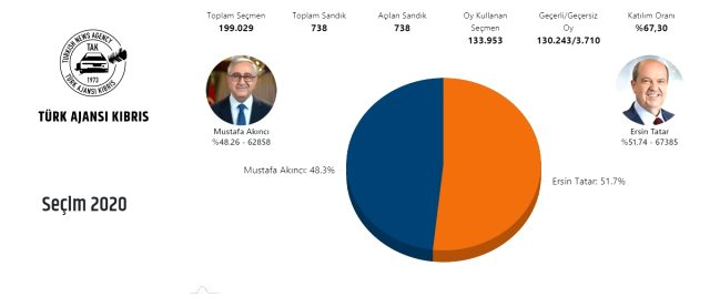 KKTC Cumhurbaşkanlığı seçimlerini kaybeden Mustafa Akıncı siyasi hayatını noktaladı