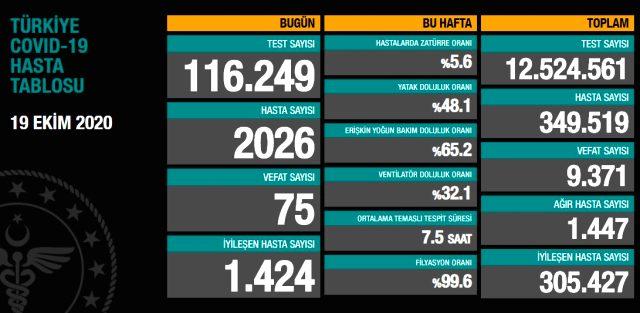 Son Dakika: Türkiye'de 19 Ekim günü koronavirüs kaynaklı 75 can kaybı, 2026 yeni vaka tespit edildi