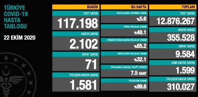 Son Dakika! Sağlık Bakanı Fahrettin Koca: İstanbul'da vaka sayısı Türkiye genelinin yüzde 40'ına ulaştı
