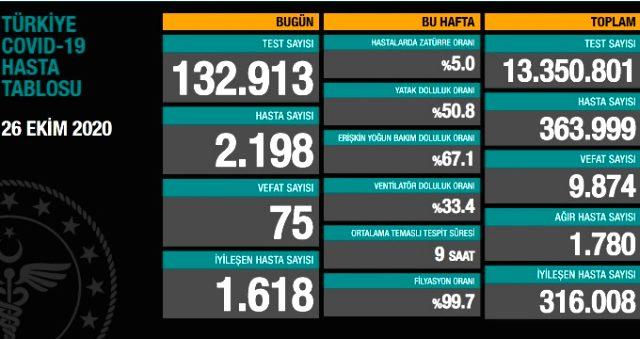 26 Ekim korona tablosu, koronavirüs Türkiye tablosu açıklandı! Koronavirüs arttı mı, azaldı mı? Bugün koronavirüsten kaç kişi öldü, kaç kişi iyileşti?
