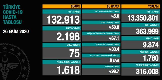 Son Dakika: Türkiye'de 26 Ekim günü koronavirüs kaynaklı 75 can kaybı, 2198 yeni vaka tespit edildi