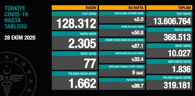 Son Dakika: Türkiye'de 28 Ekim günü koronavirüs nedeniyle 77 kişi vefat etti, 2305 yeni vaka tespit edildi