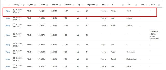 Sondakika depremler! Ankara depremi nerede, ne zaman oldu? Ankara depremi şiddeti kaç?