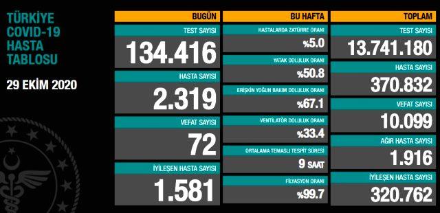 Son Dakika: Türkiye'de 29 Ekim günü koronavirüs nedeniyle 72 kişi vefat etti, 2319 yeni vaka tespit edildi