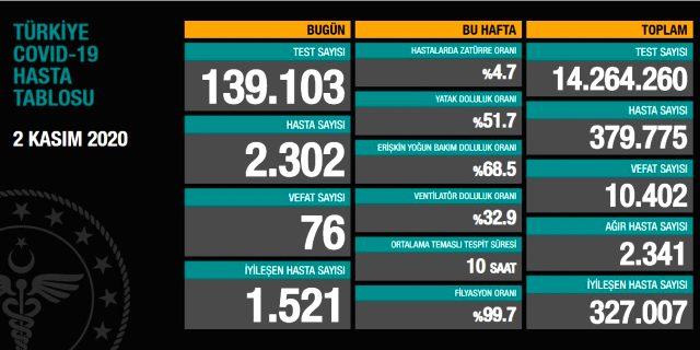 Son Dakika: Türkiye'de 2 Kasım günü koronavirüs nedeniyle 76 kişi vefat etti, 2302 yeni vaka tespit edildi