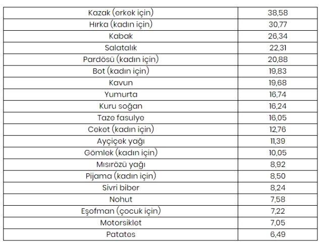 Ekimde fiyatı en fazla artan ürün erkek kazağı, en çok düşen ürün limon oldu