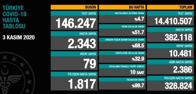 Son Dakika: Türkiye'de 3 Kasım günü koronavirüs nedeniyle 79 kişi vefat etti, 2343 yeni hasta tespit edildi