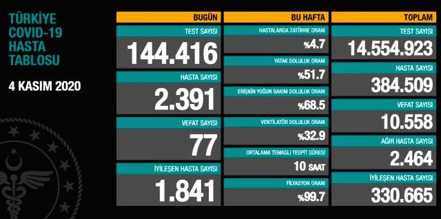 Son Dakika: Türkiye'de 4 Kasım günü koronavirüs nedeniyle 77 kişi vefat etti, 2391 yeni hasta tespit edildi