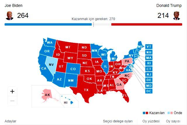Donald Trump'ın yeniden başkan seçilebilmesi için kalan 4 eyaleti kazanması gerekiyor