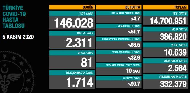 Son Dakika: Türkiye'de 5 Kasım günü koronavirüs nedeniyle 81 kişi vefat etti, 2311 yeni hasta tespit edildi