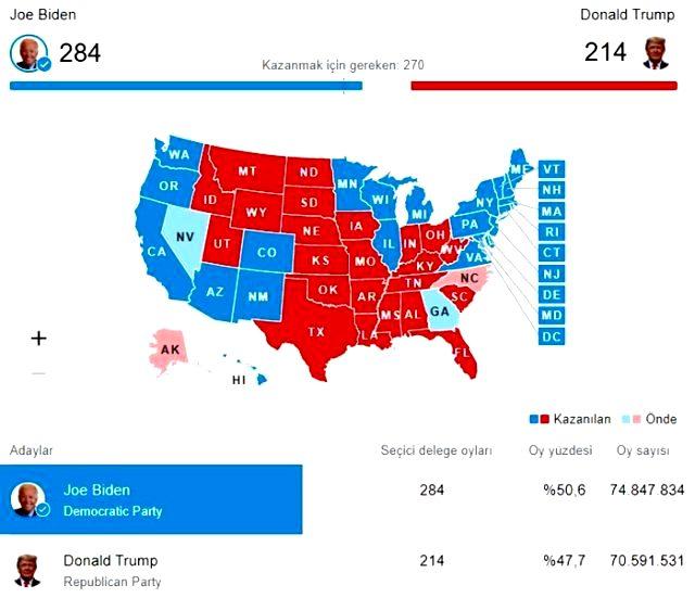 ABD resmi seçim sonuçları açıklandı mı? Başkanlığı Joe Biden mi Donald Trump mı kazandı? Resmi sonuçlar nedir?
