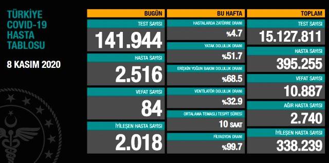 Son Dakika: Türkiye'de 8 Kasım günü koronavirüs nedeniyle 84 kişi vefat etti, 2516 yeni hasta tespit edildi