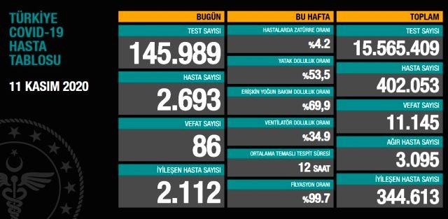 Son Dakika: Türkiye'de 11 Kasım günü koronavirüs nedeniyle 86 kişi vefat etti, 2693 yeni vaka tespit edildi
