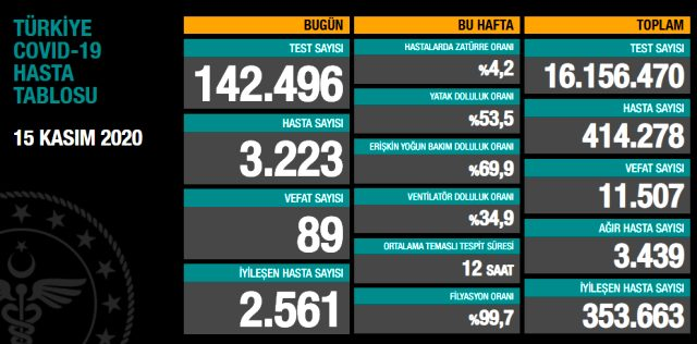 Son Dakika: Türkiye'de 15 Kasım günü koronavirüs nedeniyle 89 kişi vefat etti, 3223 yeni hasta tespit edildi