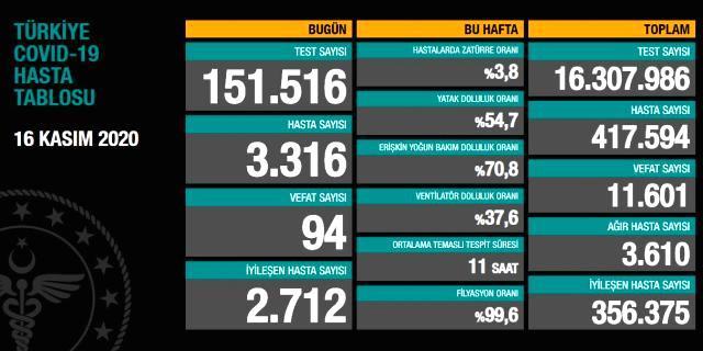 Son dakika: İzmir'de aile hekimi koronavirüse yenik düştü
