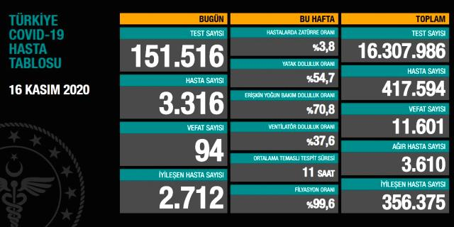 Son Dakika: Türkiye'de 16 Kasım günü koronavirüs nedeniyle 94 kişi vefat etti, 3316 yeni vaka tespit edildi