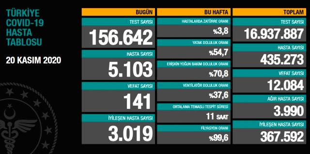 Son Dakika: Türkiye'de 20 Kasım günü koronavirüs nedeniyle 141 kişi vefat etti, 5103 yeni vaka tespit edildi