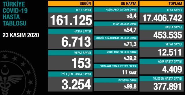 23 Kasım koronavirüs tablosu açıklandı! Son dakika Türkiye'de bugün koronavirüsten kaç kişi öldü, kaç kişi iyileşti?