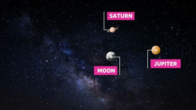 Jüpiter Satürn kavuşumu ne anlama gelmektedir? 2020 Jüpiter ile Satürn'ün birleşmesi Türkiye'de görülecek mi, nerelerde görülür, saat kaçta?