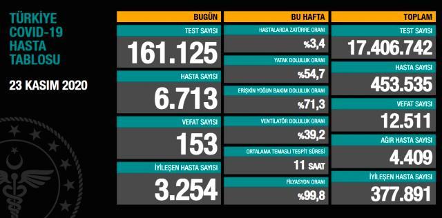 Son Dakika: Türkiye'de 23 Kasım günü koronavirüs nedeniyle 153 kişi vefat etti, 6713 yeni vaka tespit edildi