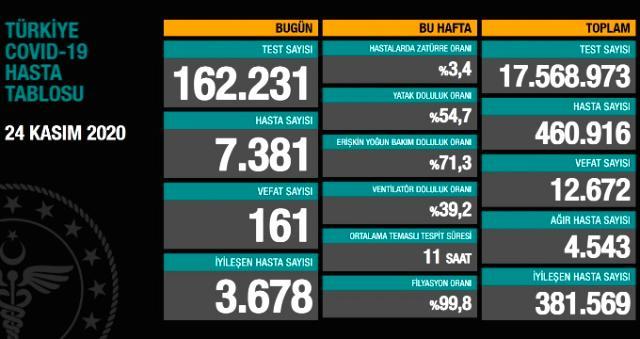 24 Kasım koronavirüs tablosu açıklandı! Son dakika Türkiye'de bugün koronavirüsten kaç kişi öldü, kaç kişi iyileşti?