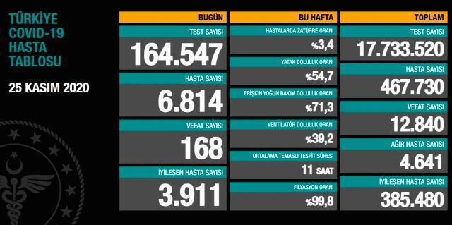 Türkiye, asemptomatik vaka sayılarının açıklanmasıyla birlikte dünyada 3'üncü sıraya yükseldi