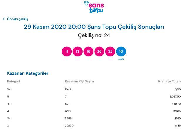Şans Topu çekilişi sonuçları 29 Kasım 2020: MPİ Şans Topu sonuçları sorgulama!