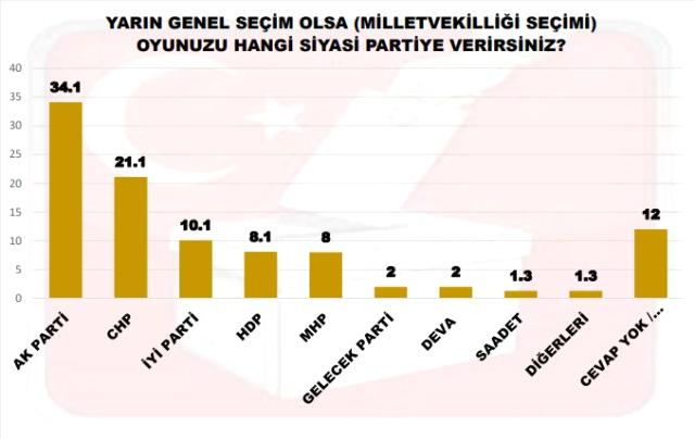 Ankara kulislerini sallayan anket: Bugün seçim olsa barajı yalnızca 3 parti geçebiliyor