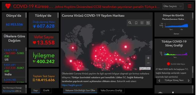 Dünya koronavirüs tablosu! 30 Kasım Pazartesi dünyada Covid-19 korona vaka sayısı, vefat sayısı, iyileşen sayısı ve son durum nedir?
