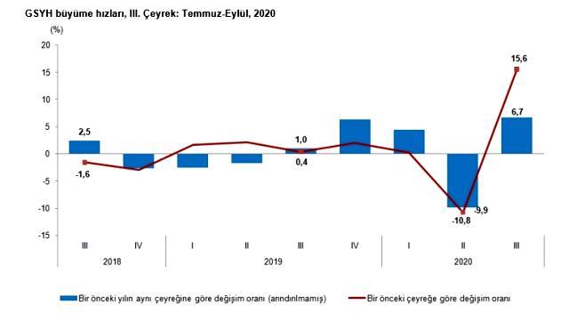 Son dakika: Türkiye ekonomisi, üçüncü çeyrekte yüzde 6,7 büyüdü