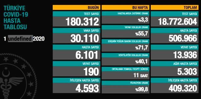 Türkiye'de koronavirüs kabusu sürüyor! Günlük ölüm sayısı 190 ile zirveyi gördü