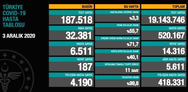 Sağlık Bakanı Fahrettin Koca, 2 ilimizi uyardı: Yüzde yüz vaka artışı var