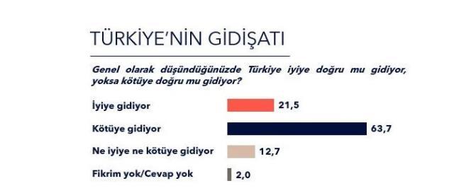 Metropoll'den dikkat çeken ekonomi anketi! Büyük çoğunluk 'Türkiye kötüye gidiyor' diyor