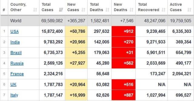 Son Dakika: Sağlık Bakanlığı toplam koronavirüs vaka sayısını ilk kez açıkladı: 1 milyon 748 bin 567 vaka var