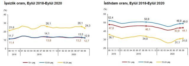 Son Dakika: Türkiye'deki işsiz sayısı 550 bin kişi azalarak 4 milyon 16 bin kişi oldu