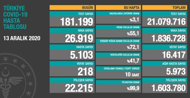 Son Dakika: Türkiye'de 13 Aralık günü koronavirüs nedeniyle 218 kişi vefat etti, 26 bin 919 yeni vaka tespit edildi