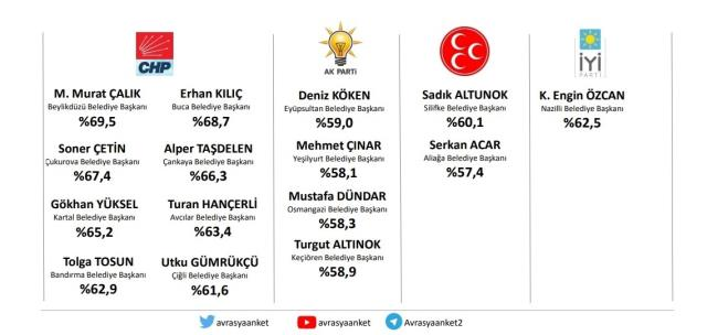 Avrasya Araştırma'dan 'Hangi belediye başkanları başarılı?' anketi! CHP'li başkanlar öne çıktı