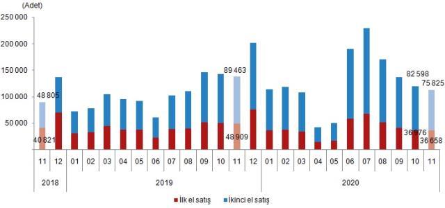 Son dakika: Konut satışları kasım ayında %18,7 azalarak 112 bin 483 oldu