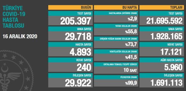 Son Dakika: Türkiye'de 16 Aralık günü koronavirüs nedeniyle 240 kişi vefat etti, 29 bin 718 yeni vaka tespit edildi