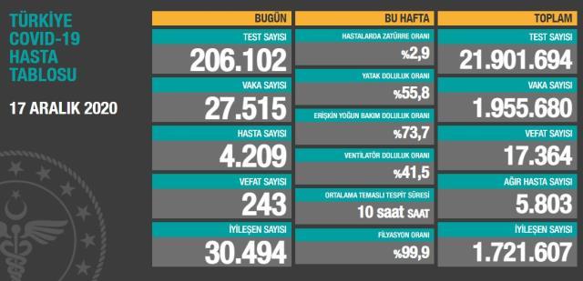 Son Dakika: Türkiye'de 17 Aralık günü koronavirüs nedeniyle 243 kişi vefat etti, 27 bin 515 yeni vaka tespit edildi