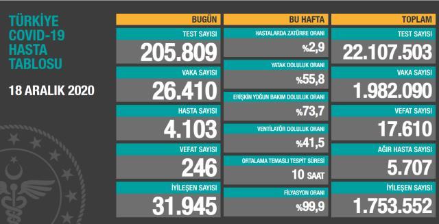 Son Dakika: Türkiye'de 18 Aralık günü koronavirüs nedeniyle 246 kişi vefat etti, 26 bin 410 yeni vaka tespit edildi
