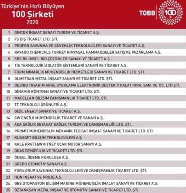 Türkiye'nin en hızlı büyüyen 100 şirketi belli oldu