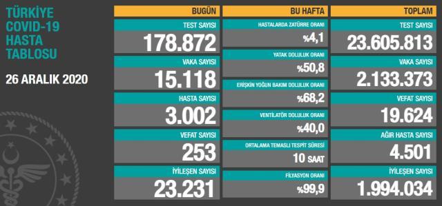 Son Dakika! Sağlık Bakanı Fahrettin Koca: Türkiye'de mutasyona uğrayan koronavirüse rastlanmadı.