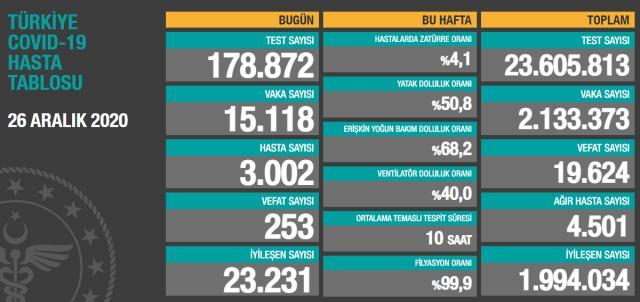 Son Dakika: Türkiye'de 26 Aralık günü koronavirüs nedeniyle 253 kişi vefat etti, 15 bin 118 yeni vaka tespit edildi