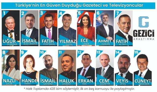 Gezici'nin Türkiye'nin en güvenilir isimleri anketinde Bakan Soylu birinci sırada geldi