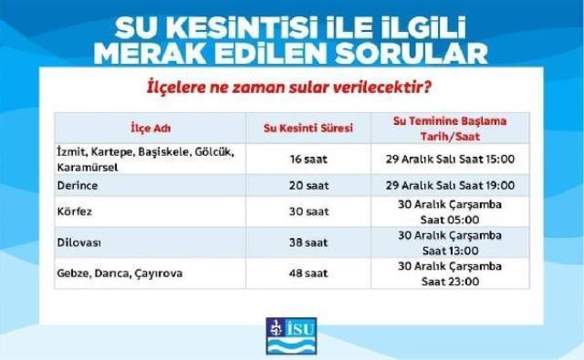 Kocaeli'de vatandaşlar 48 saat sürecek su kesintisine karşı önlem aldı