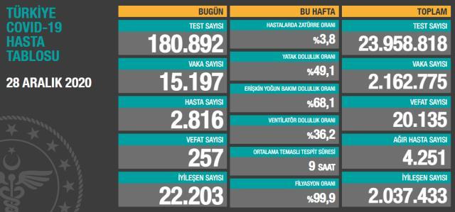 Son Dakika: Türkiye'de 28 Aralık günü koronavirüs nedeniyle 257 kişi vefat etti, 15 bin 197 yeni vaka tespit edildi